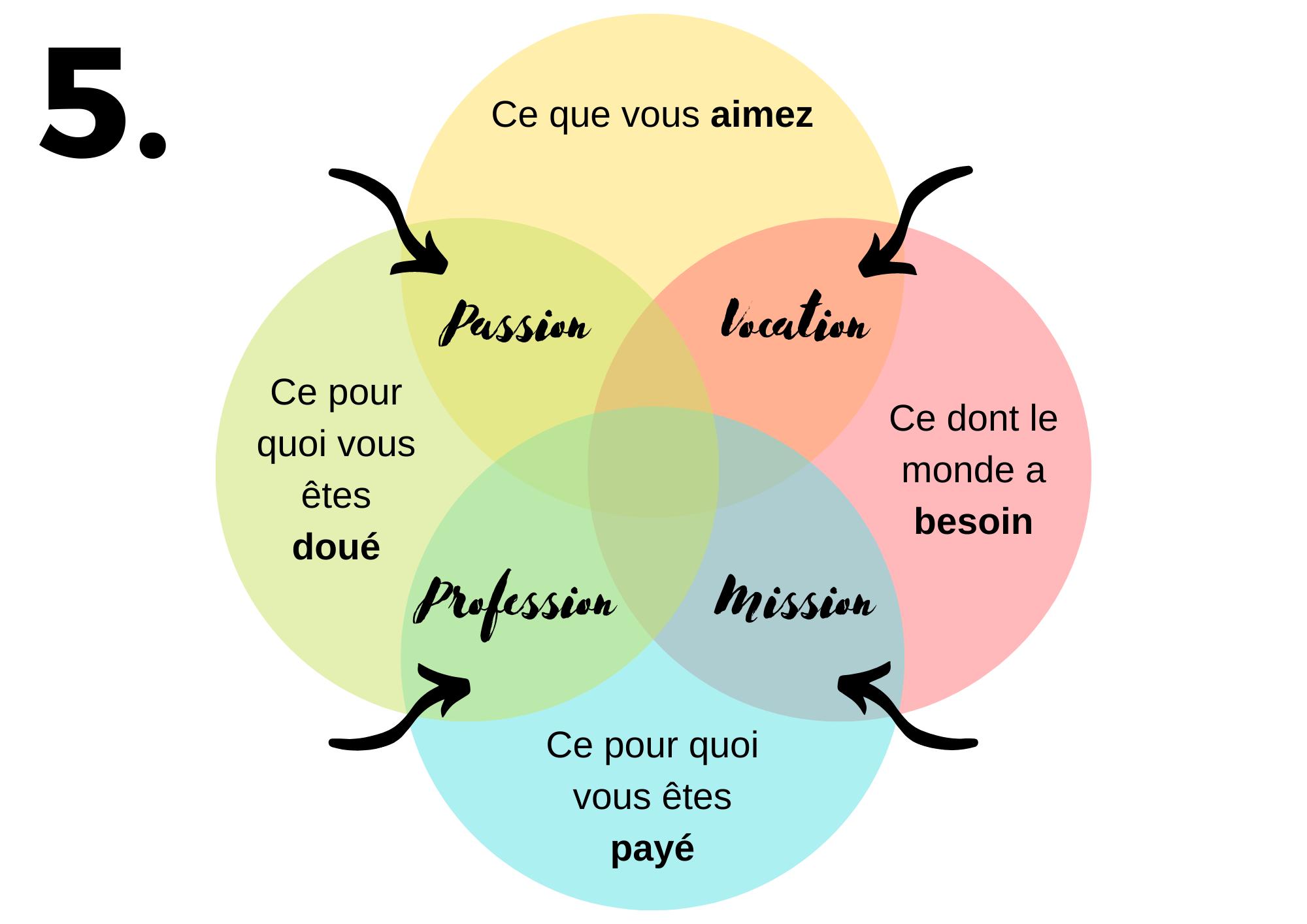 Schéma avancé partie 5 pour trouver son ikigai