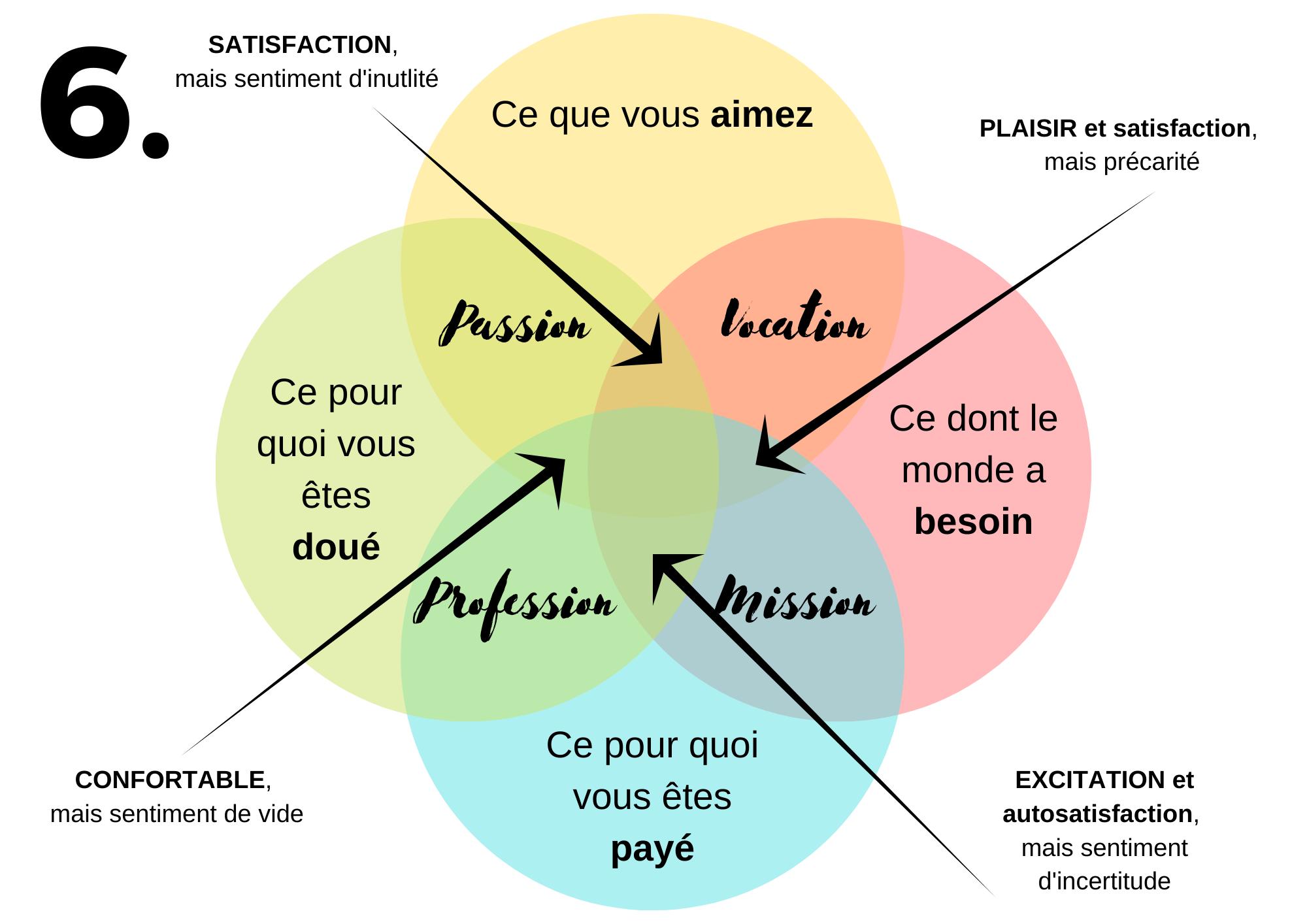 Partie 6 du schéma pour trouver son ikigai